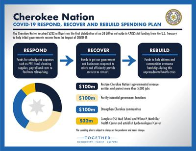 Cherokee Nation announces $332M 'COVID-19 Respond, Recover and Rebuild' spending plan for CARES Act funds