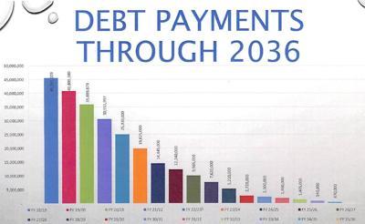 City of Claremore debt management