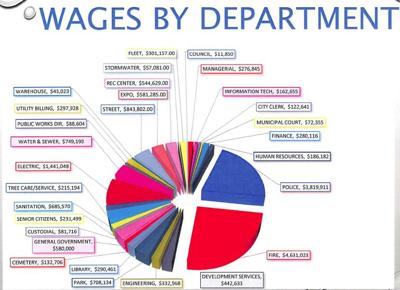 Wages by Department