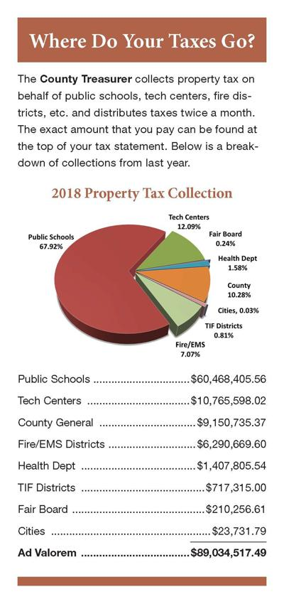 County hits tax collection benchmark