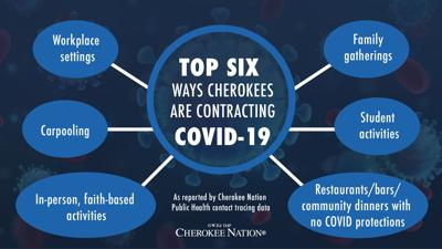 Top six ways Cherokees are coming into contact with COVID-19 identified