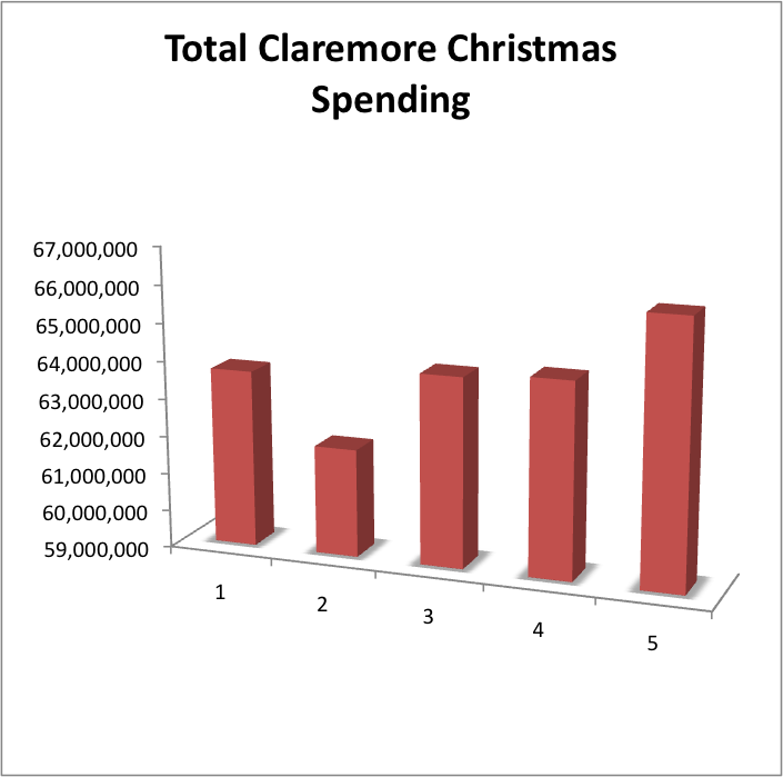 Claremore experiences slow growth in Christmas sales