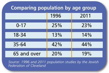 Comparing population by age group