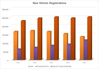 auto registration