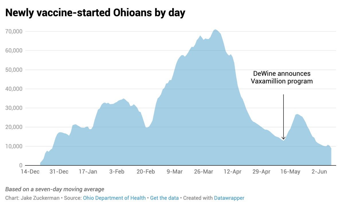 Newly vaccine-started Ohioans by day