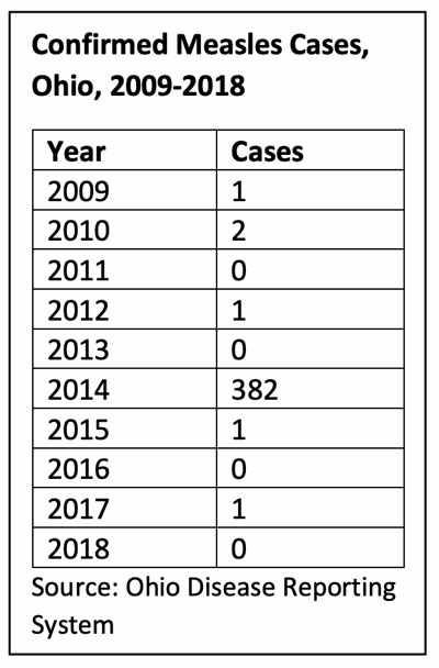 Confirmed measles cases, Ohio