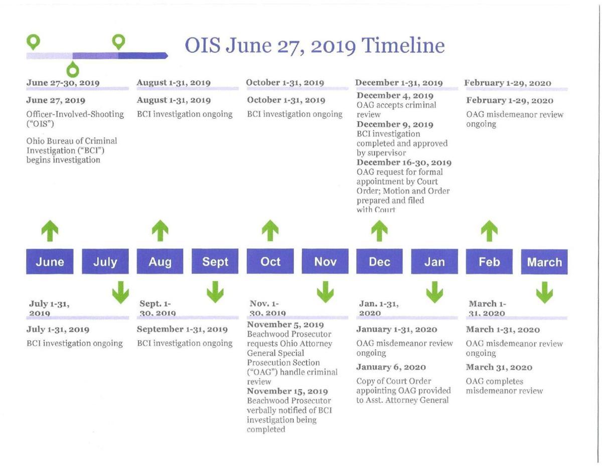 Timeline provided by Beachwood