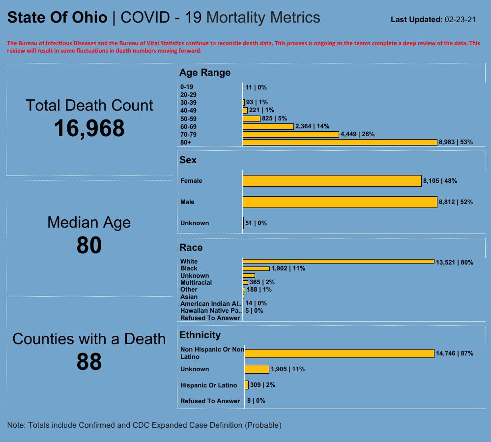 ODH Mortality 2/23
