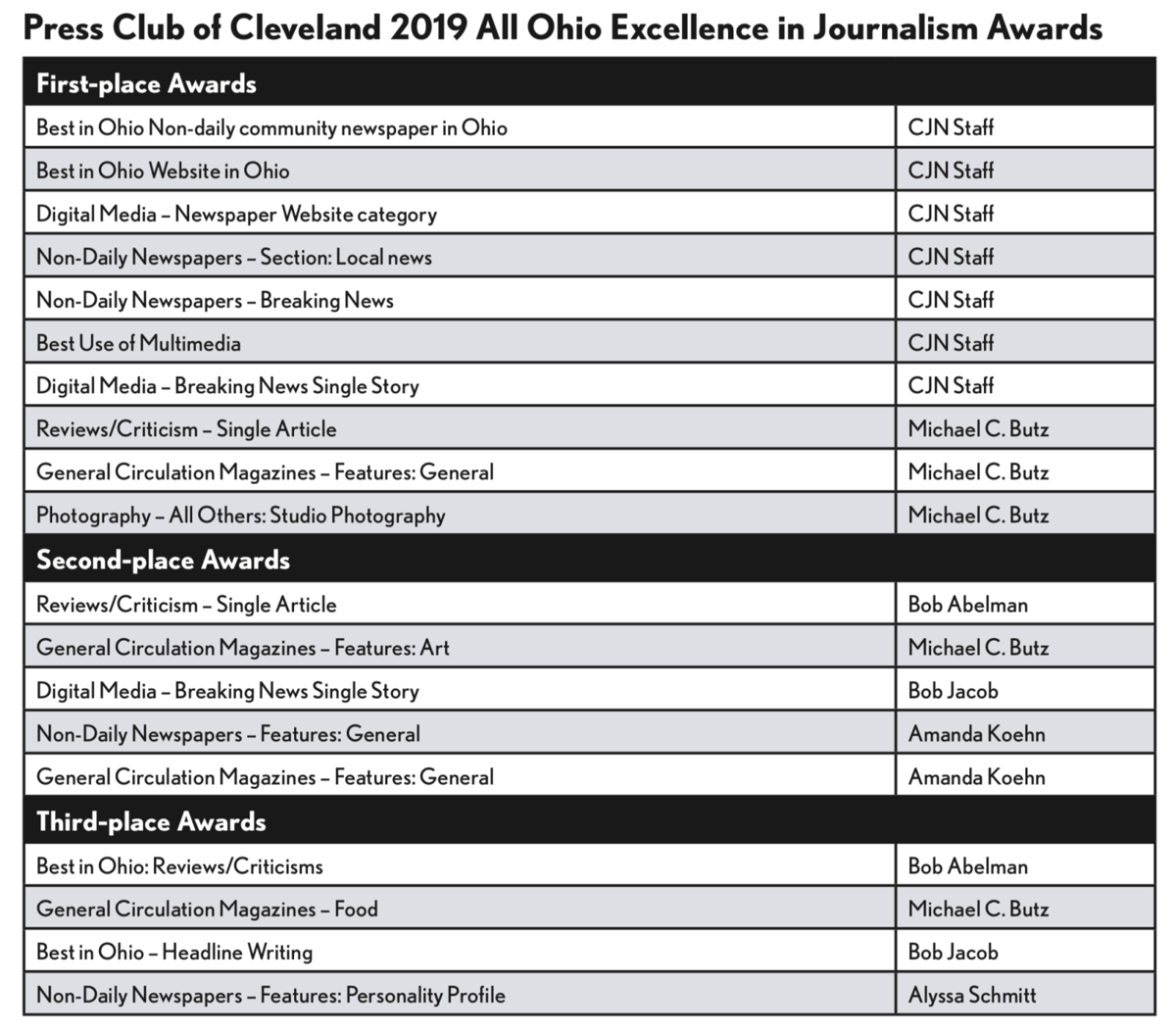 2019 press club awards