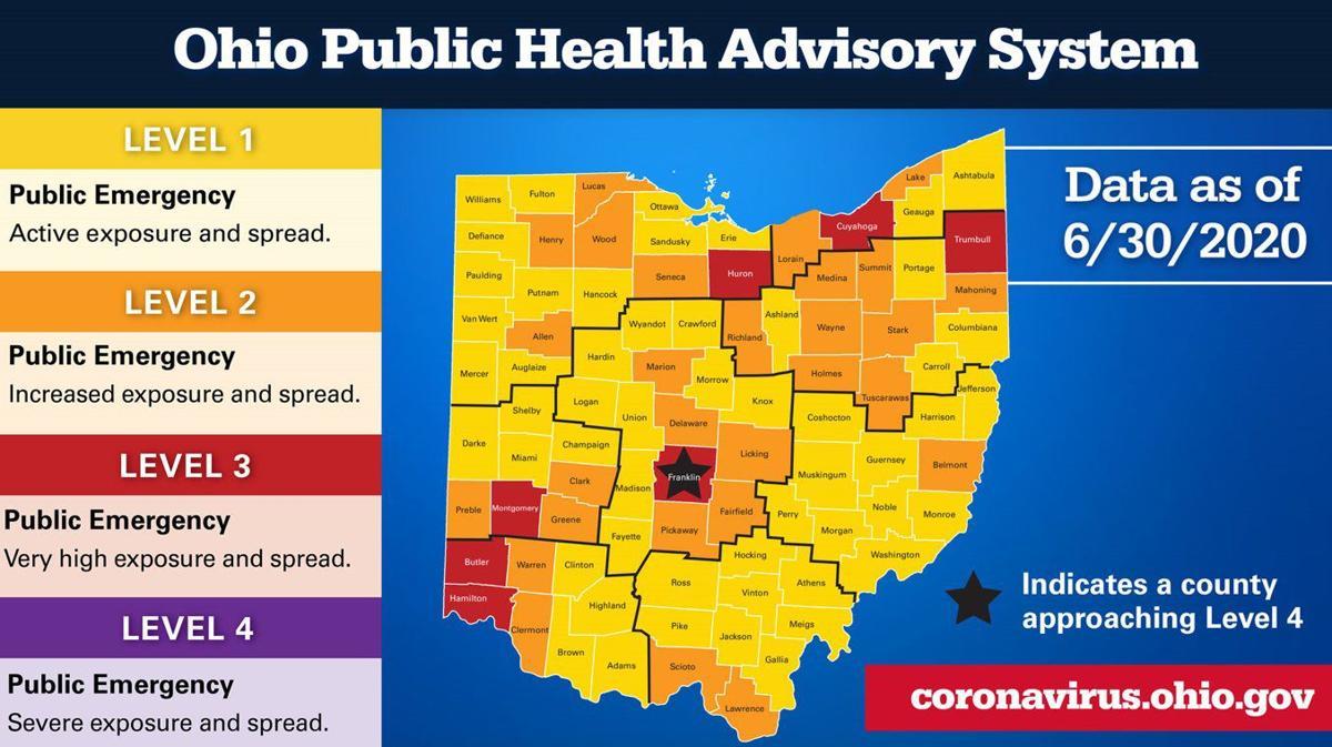 Ohio Public Health Advisory system 7/2
