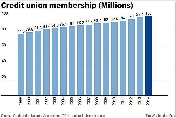 Credit unions (chart)