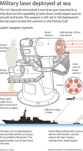 Laser weapon system    diagram        cnhinews