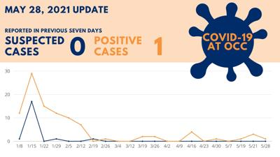 COVID 19 Cases at OCC - May 28, 2021