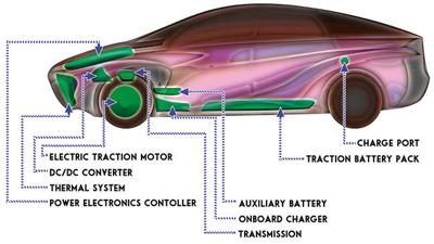 Electric Cars Graphic