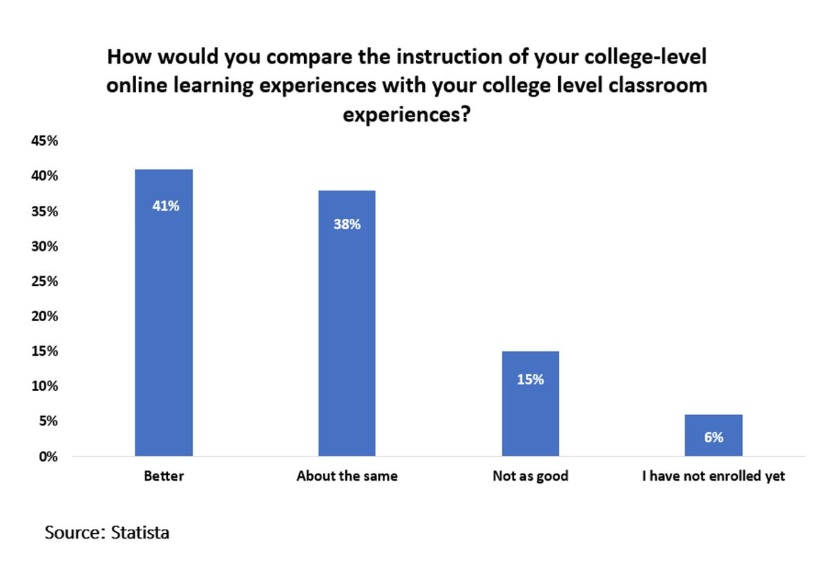 Online vs Classroom experience