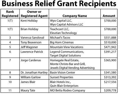 Relief Grant Recipients