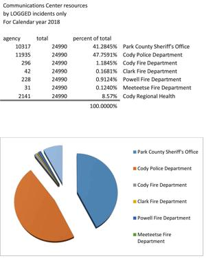 City's costs up from last year for law enforcement center
