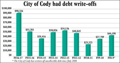 City writes off $90,326 in bad debt | Local News