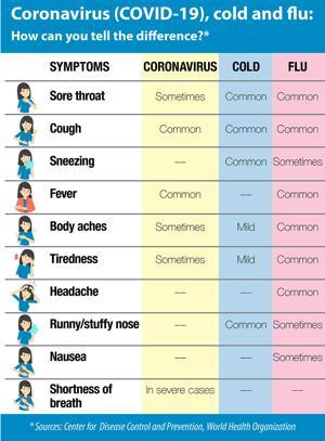 Coronavirus: General updates