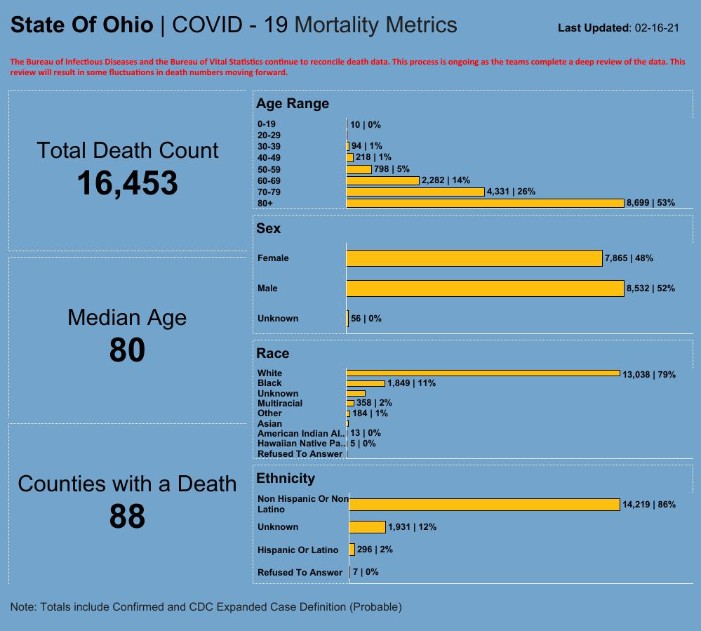 2/16 ODH Mortality