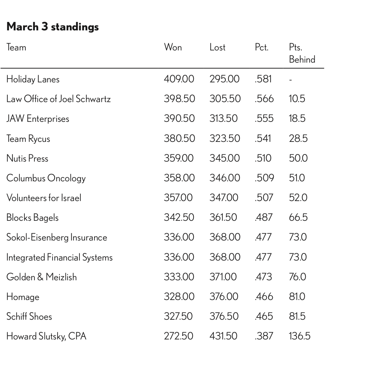 March 3 standings