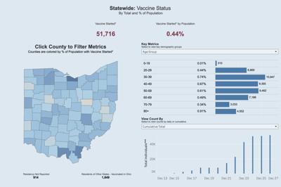 Vaccine status 12/27