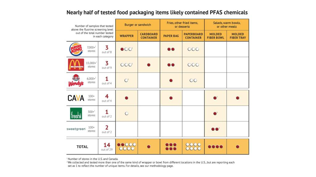 Toxic chemicals may be in fast food wrappers and take-out ...