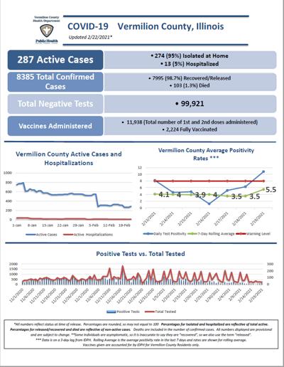 COVID info Vermilion 022221