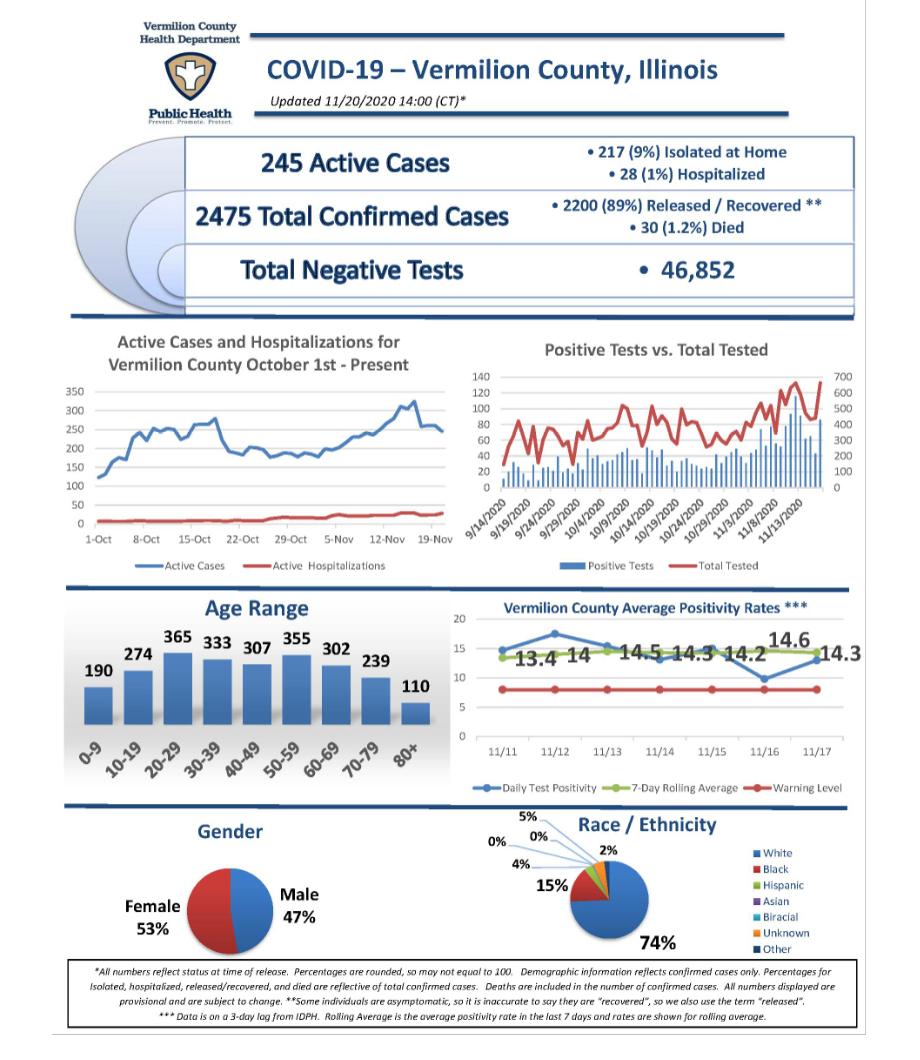 Vermilion covid report 112020