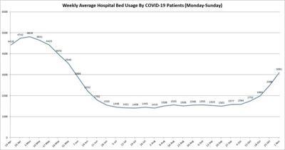 COVID hospitalization 110220