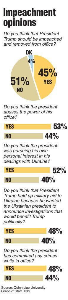 Quinnipiac impeachment poll