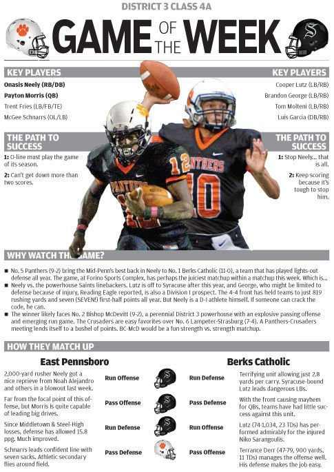 District 3 Class 4A Semifinals: East Pennsboro at Berks Catholic