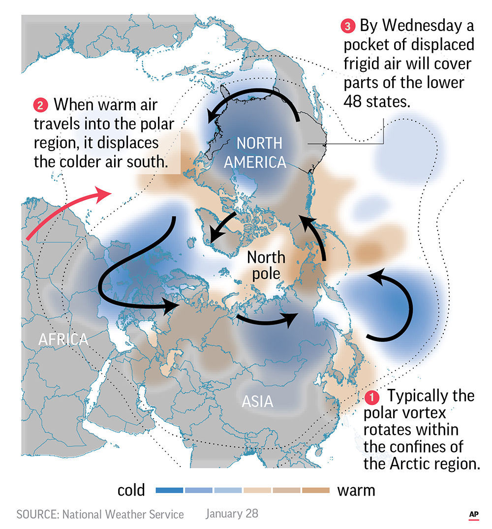 Science Says: Get used to polar vortex outbreaks | State