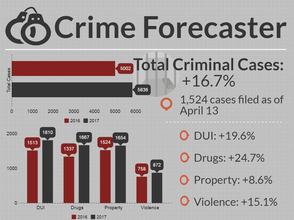 Crime Forecaster for April 13