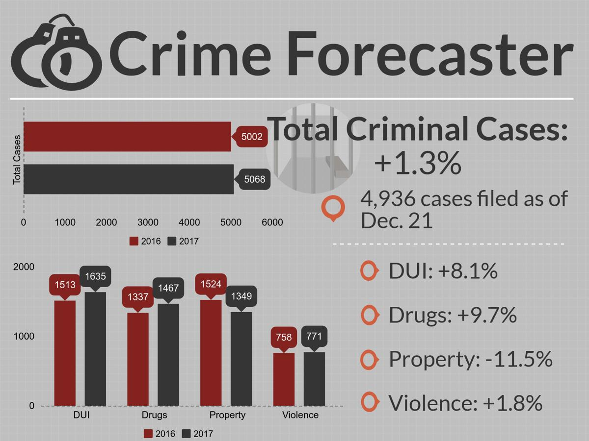 Cumberland County Crime Forecaster for Dec. 23