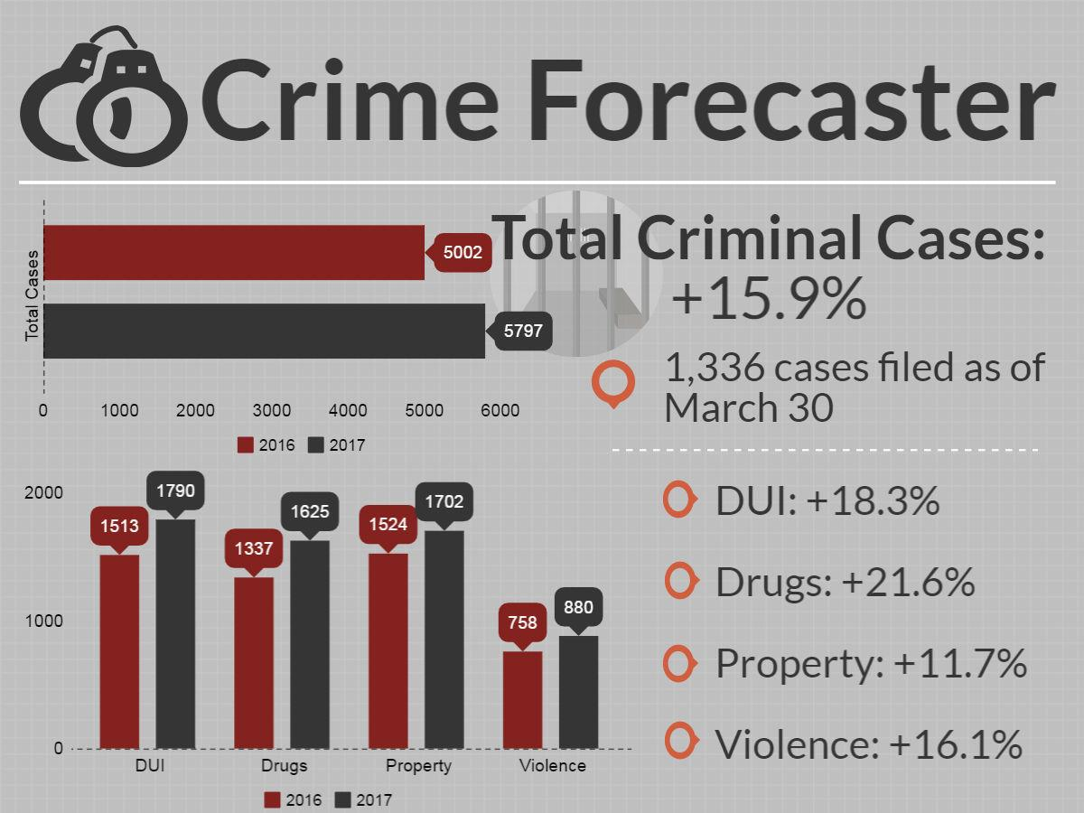 Crime Forecaster for March 30