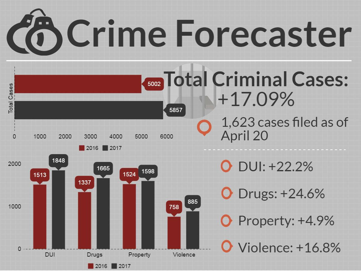 Crime Forecaster for April 20