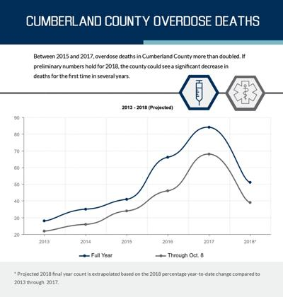 Overdose deaths Cumberland County