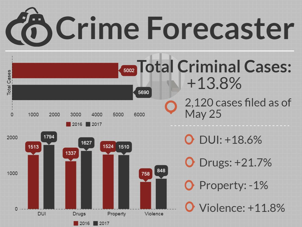 Crime forecaster for May 25