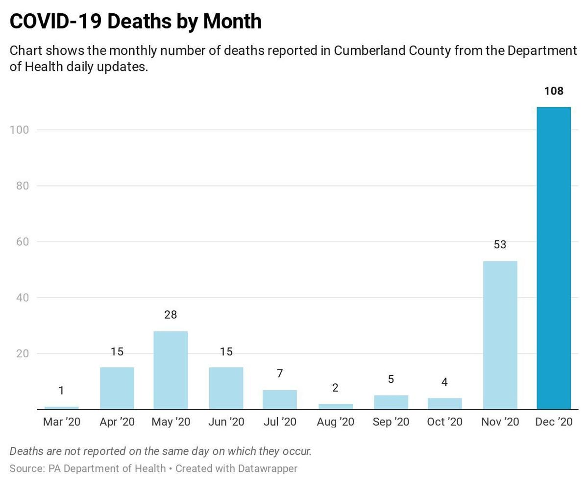 Deaths by month in Cumberland County