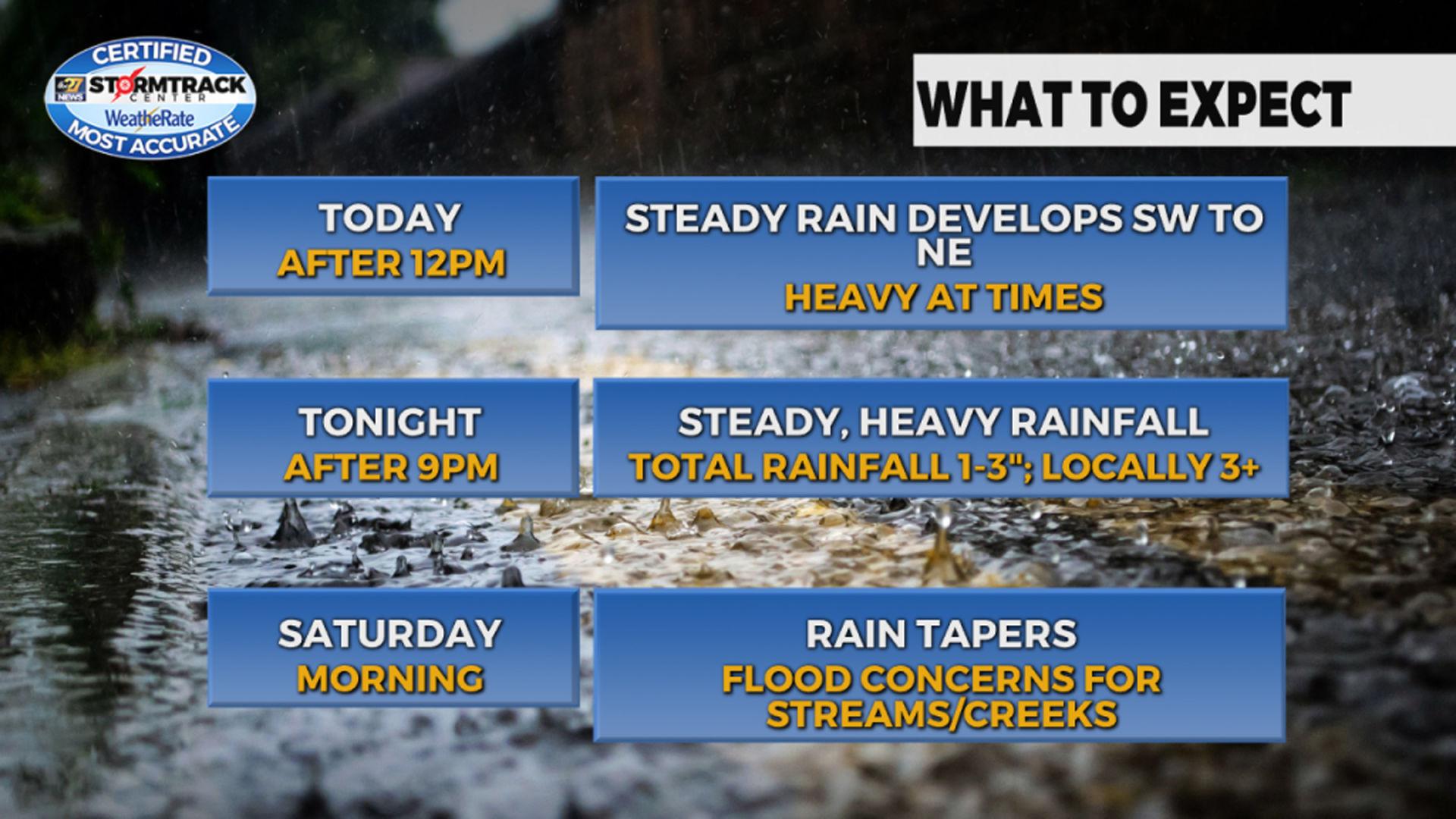 Hazardous weather alert for Friday, Saturday