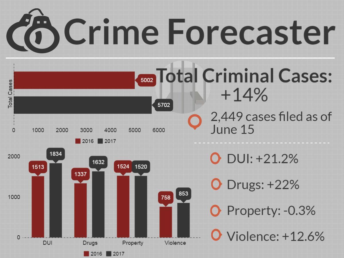 Crime forecaster for June 15