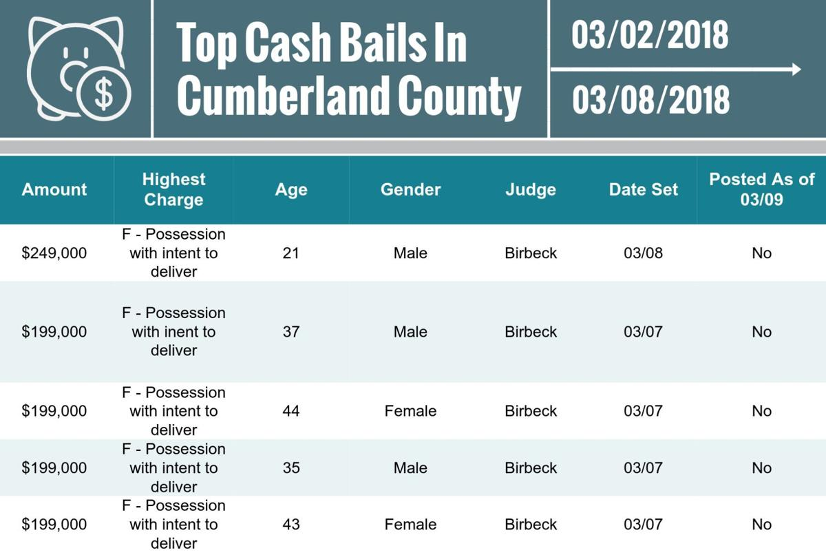 Cumberland County top cash bails for March 9