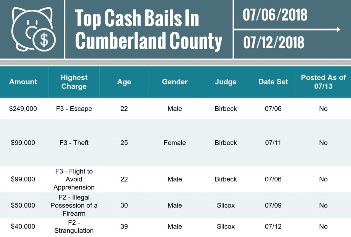 Cumberland County top cash bails for July 13