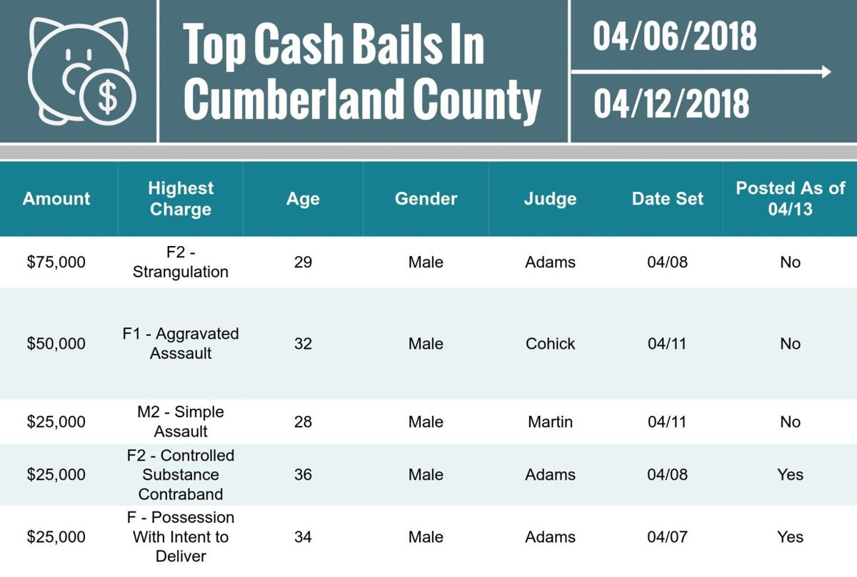Cumberland County top cash bails for April 13
