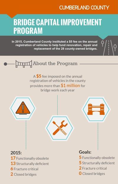 Cumberland County Bridge Capital Bridge Improvement Program