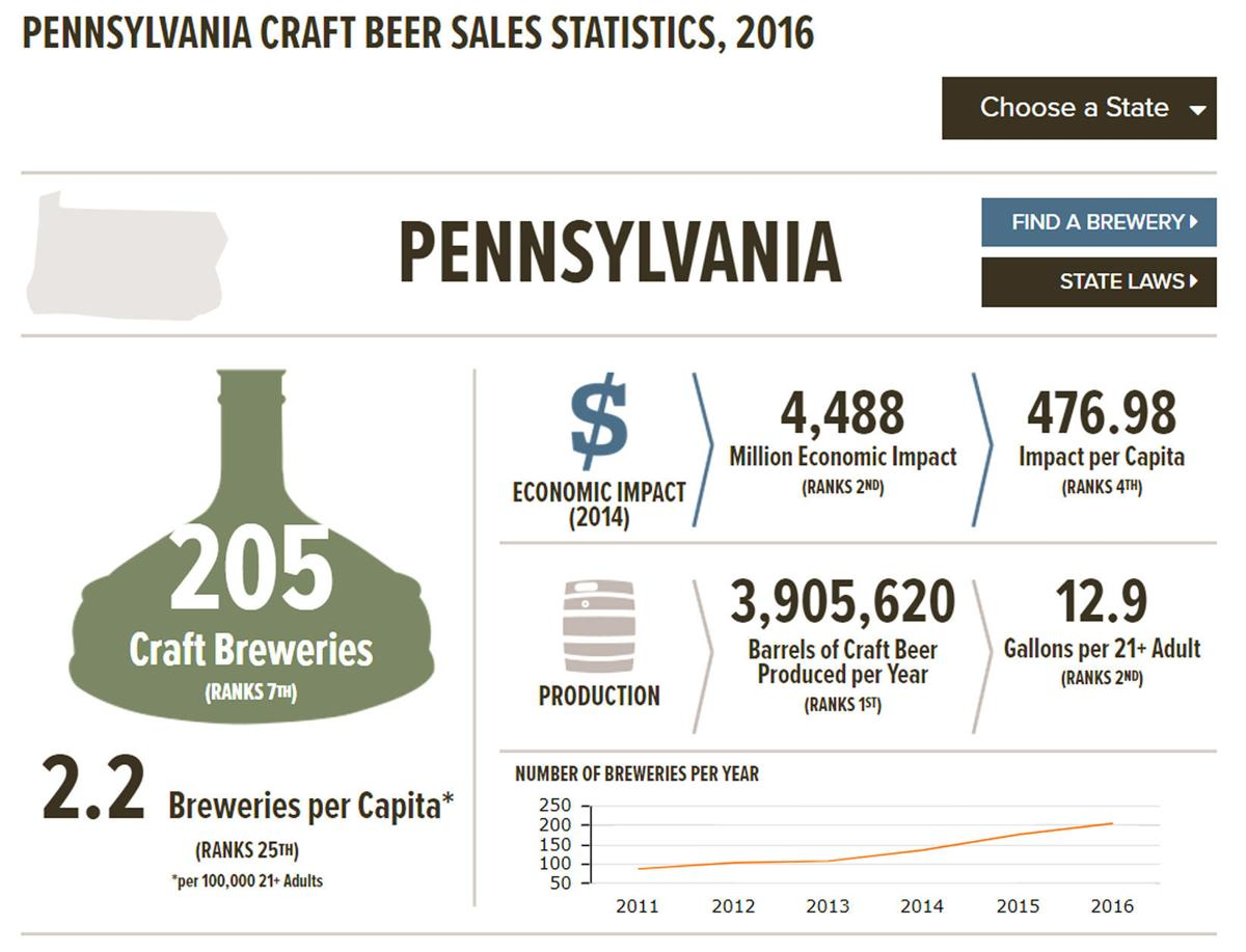Pa. Craft Beer