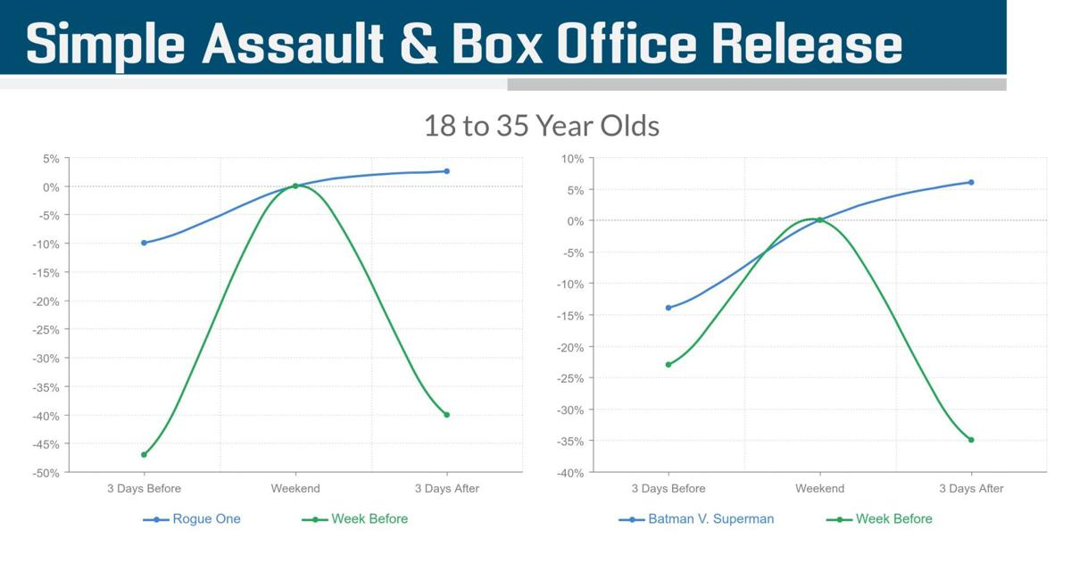 Simple assault & Box Office