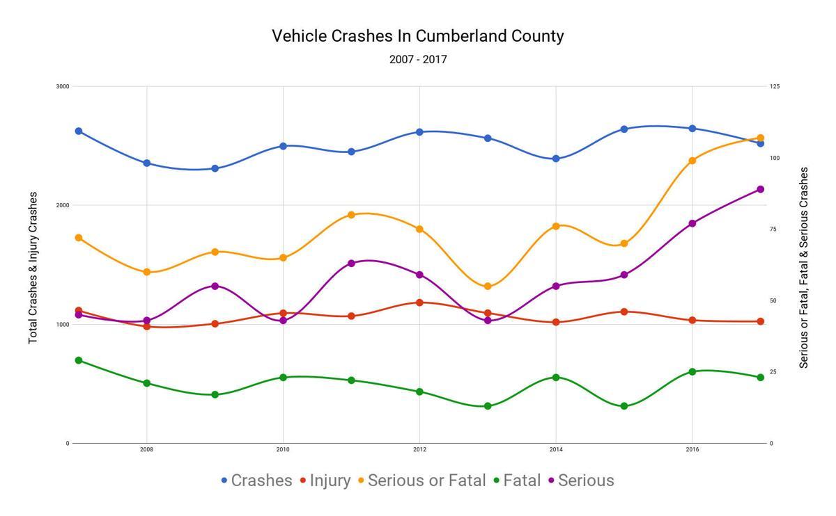 Cumberland County crashes