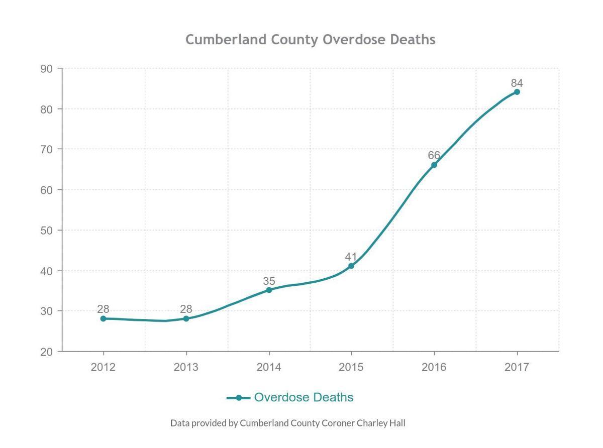 Overdose deaths 2017